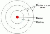 A breakdown of the Bohr model