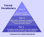 No Tears for Tiers: Common Core Tiered Vocabulary Made Simple