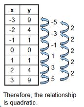 Identifying a Quadratic Relation