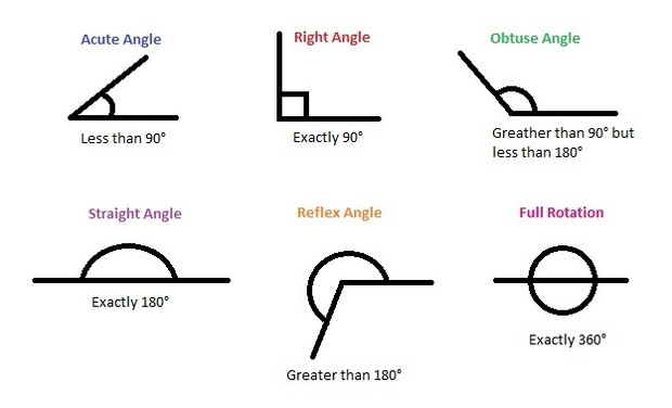 the definition of various typesof angles There are six different types of angles - acute, right, obtuse, straight, reflect and revolution angles each of these angles is formed by the sizes made by two rays.