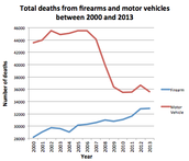 Manadatory Safety Features On Guns Would Reduse The Number Of Accidental Deaths