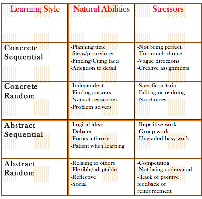 Learning Styles Smore Newsletters