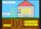 Geothermal energy can be improved if every house could use geothermal for heating without burning fossil fuels that release carbon emissions