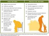 Risk vs Protective