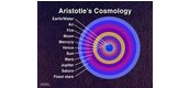 A image of Aristotle cosmological system.
