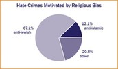 Crimes Motivated by Religion