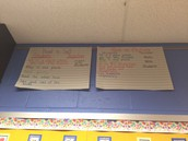 Anchor Charts for Small Group Expectations
