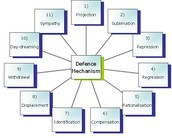 Common Defense Mechanisms related to Stress