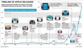 Apple product timeline