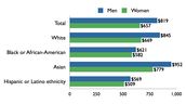 A Chart to show the difference between men and women's income