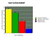 Most Common Types of Bullying