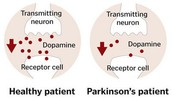 Wat is parkinson?