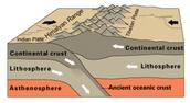 How Earthquakes Happen: Tectonic Plates