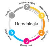 METOLOGIA DEL DISEÑO