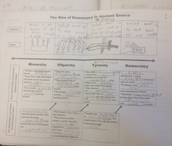 6th Grade Interactive Notebooks and Types of Government
