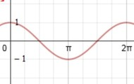 y= a cos bx