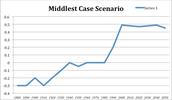 Middlest Case Scenario