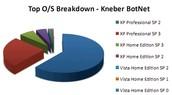 Kneber Botnet Virus
