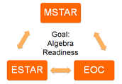 ESTAR/MSTAR Spring Administration Windows