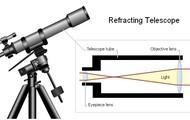 The Refracting Telescope.