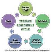 """""""Assessment is not about you as a teacher; it is about your students"""""""