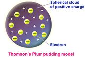 J.J Thomson Model of the Atom (1897)