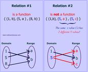 Function vs. Not
