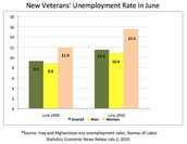 Veterans Unemployment Statistics