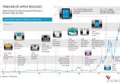 A brief timeline of Apple products