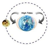 So, how does the moon affect the tides?