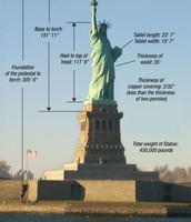 A diagram of the statue