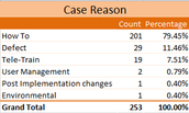 """How To"" Cases are 79.45% of all Support cases submitted."