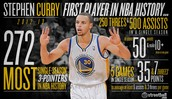 Histoy set by Stephen curry
