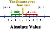 Virtual Nerd-Absolute Value Video