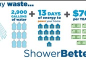 Take shorter showers