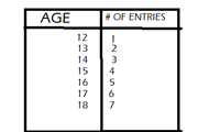 Entries based on age