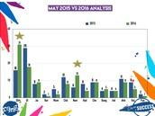 MAY 2015 Vs MAY 2016 Chart