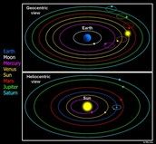 Difference between the Geocentric model and Heliocentrism