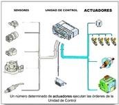 Esquema básico de inyección electrónica del motor del automóvil