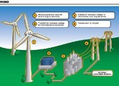 Where can you fine wind energy?