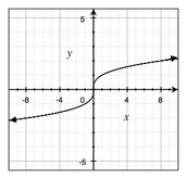 What is a Cubic Function