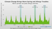 How global warming affects Allergies?