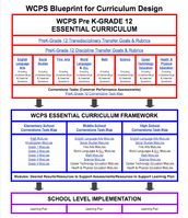 Overall WCPS Essential Curriculum Blueprint
