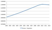 Greece's Population Trends