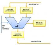 Unidad Aritmética Lógica (ALU).