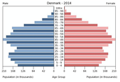 Denmark Age Structure