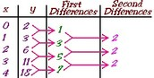 First and Second differences