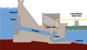 How Hydro Energy works