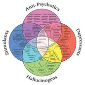 Different Types of Psychoactive Drugs