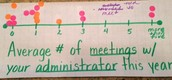 Average # of Meetings with your Administrator this Year